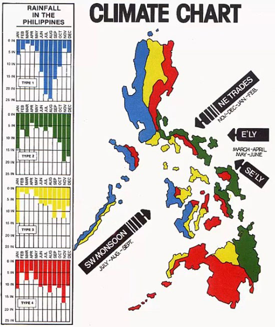 Климатические зоны Филиппины
